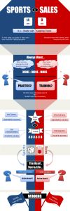 Sports vs Sales infographic